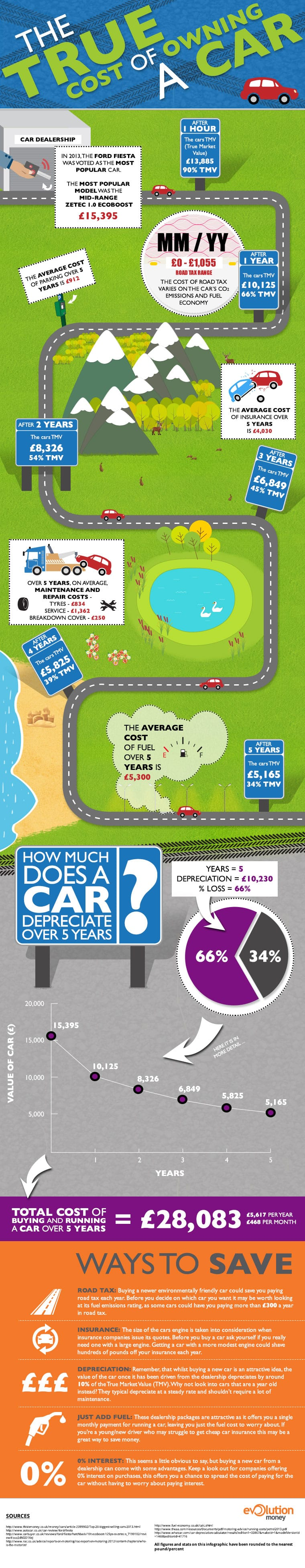 true cost of owning a car infographic