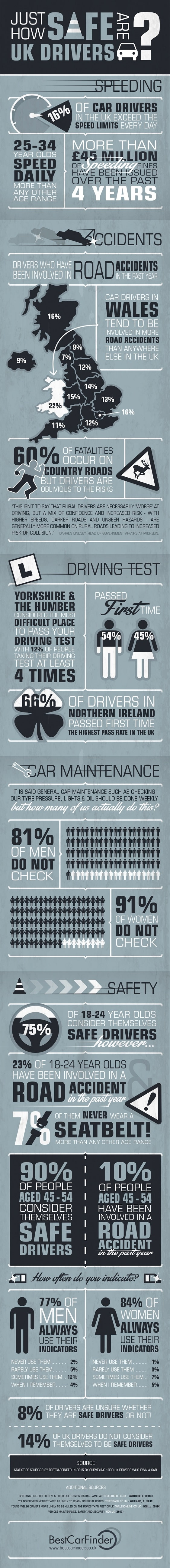 how safe are uk drivers