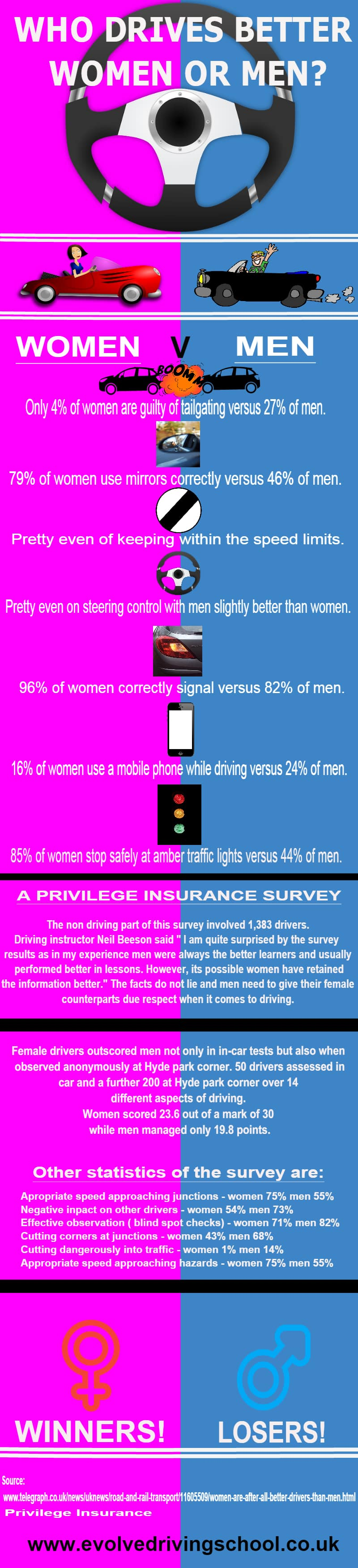 who drives better women or men infographic
